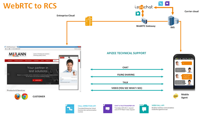 IMS 1 WebRTC to RCS