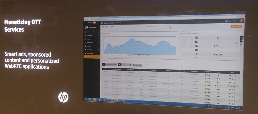 Apizee's dashboard on which user can observe agents's disponibility, activity and the pages graph.